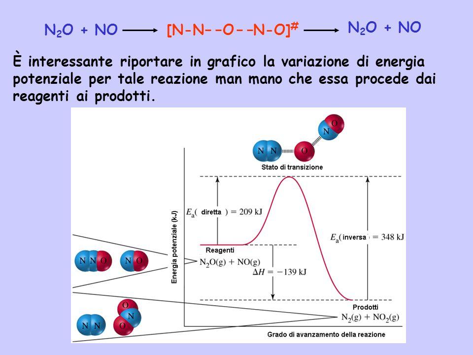 N2O + NO[N-N O N-O]# N2O + NO.